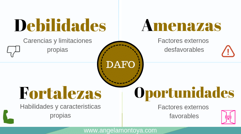 Analisis-dafo-personal